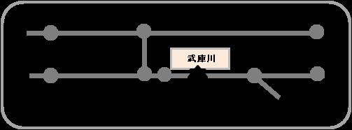 武庫川への鉄道路線図